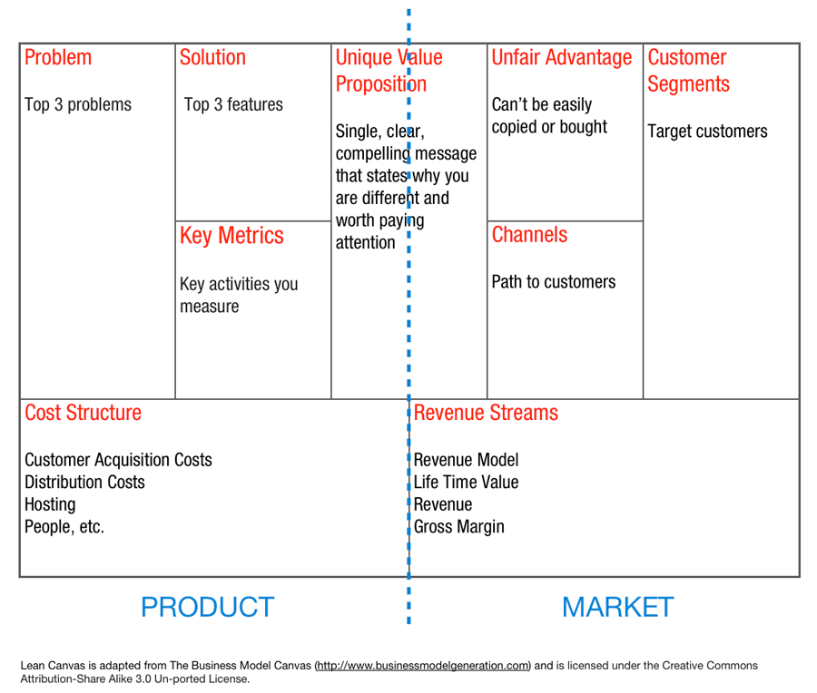 STYLJANJE - Business model, lean canvas or value proposition canvas?